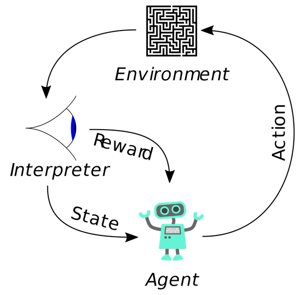 An example reinforcement learning scenario from Wikipedia.