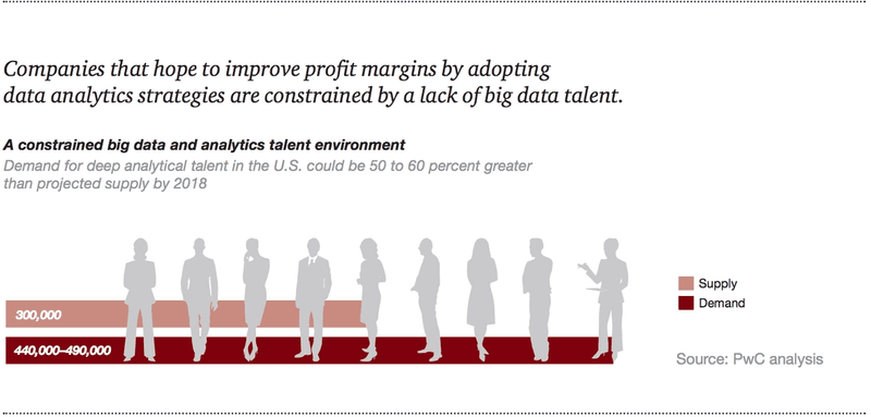 ©PwC Profit Margin Data Analytics