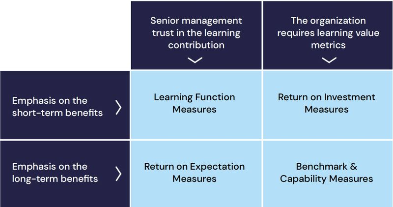 Anderson's Learning Evaluation Model