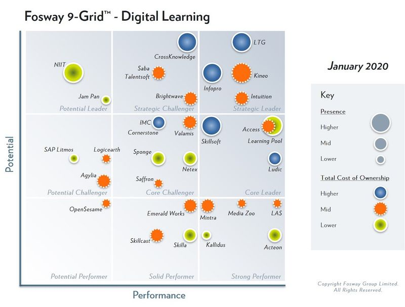 parent company, Learning Technologies Group, has been identified as Strategic Leader in the 2020 Fosway 9-Grid™ for Digital Learning for the fourth year running