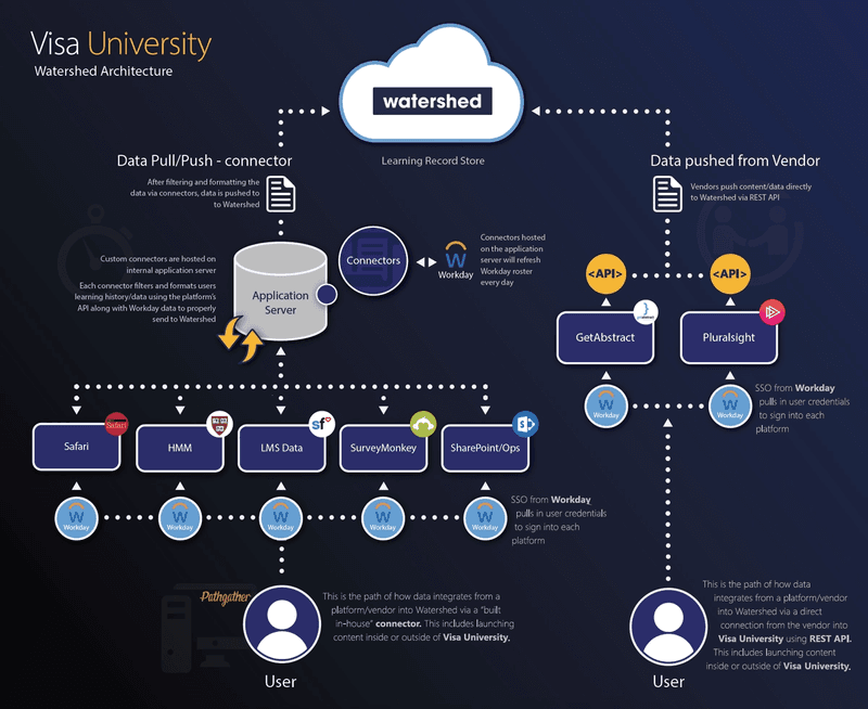 Visa University's Watershed Data Architecture