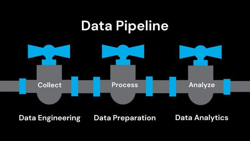 Watershed Data Pipeline