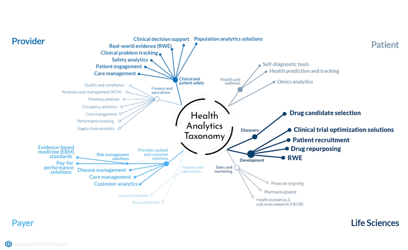 ©Datavant Health Analytics Taxonomy