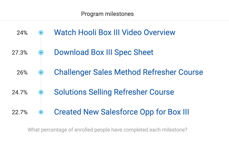 Sales Training Milestones