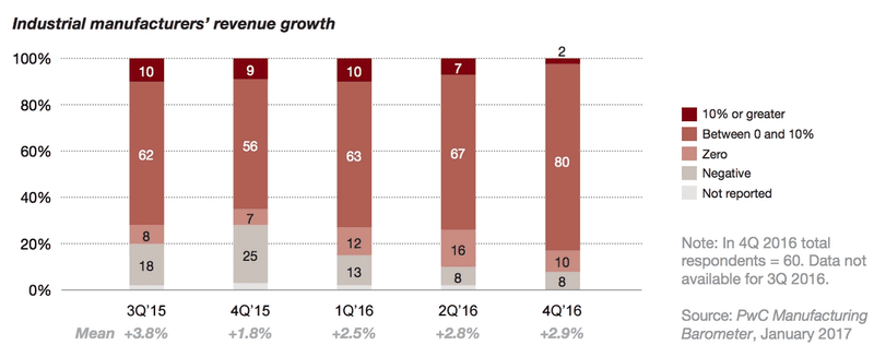 Manufacturing Revenue Growth 2016 (PWC)