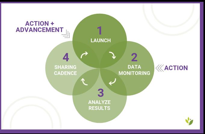 athenahealth data storytelling sharing cycle