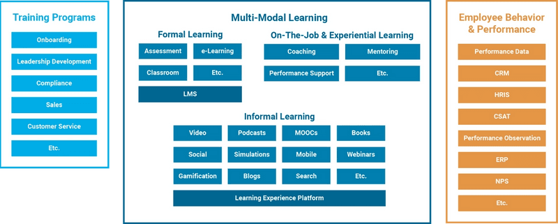 Learning Data Ecosystem Example