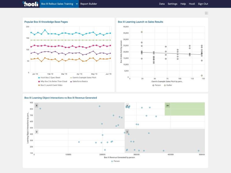 Sales Training Analytics Dashboard