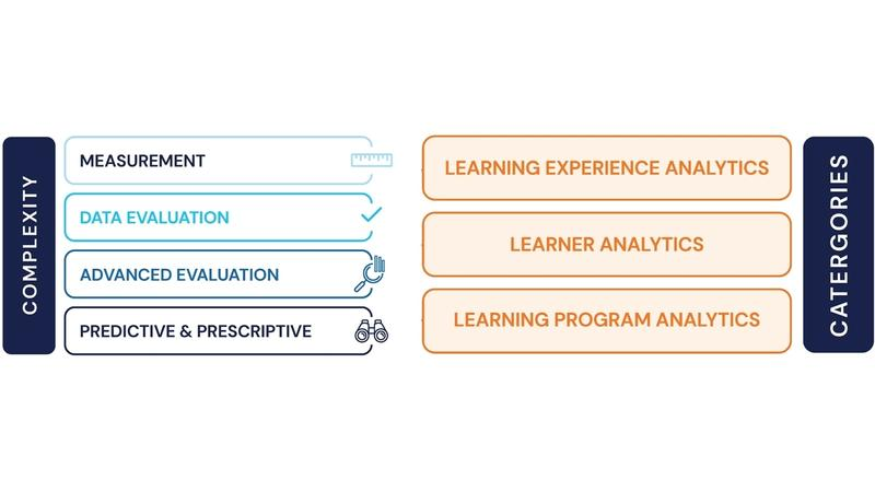Learning Experience Analytics Model