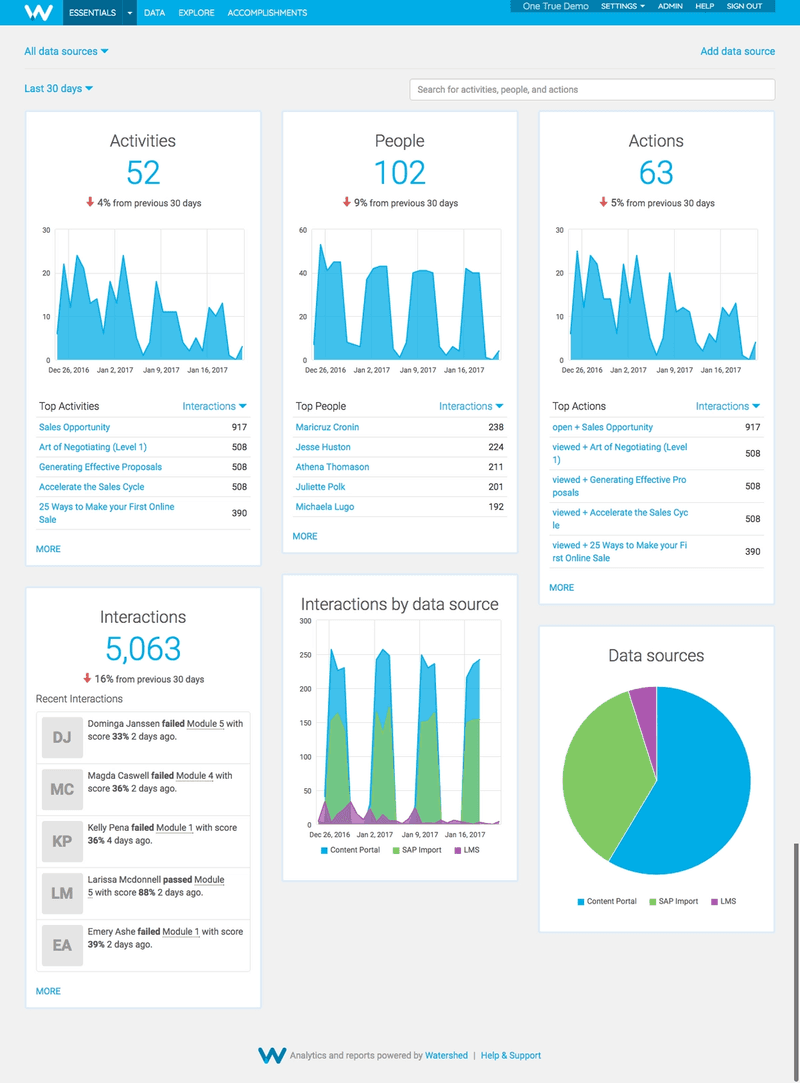 Watershed Essentials LRS Dashboard