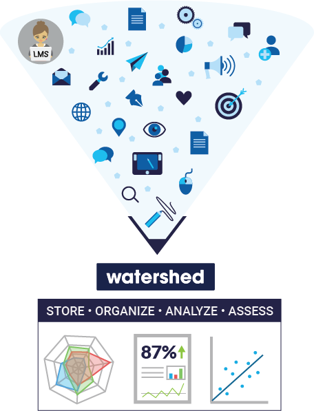 Watershed LRS provides additional capabilities for organizing, analyzing and configuring data