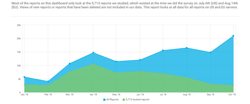 Maintain Learning Data Reports