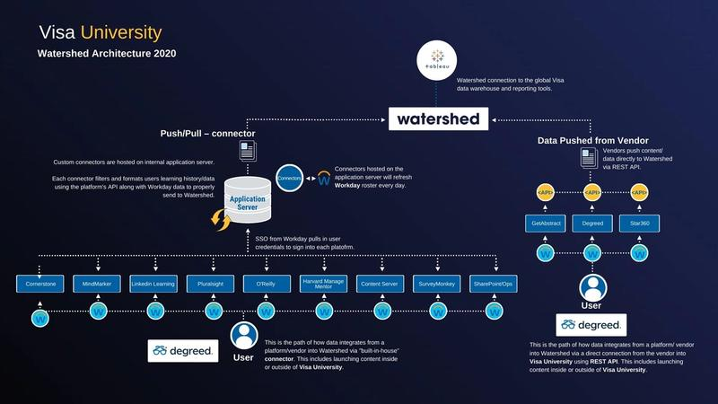 Visa Learning Ecosystem Architecture with Watershed