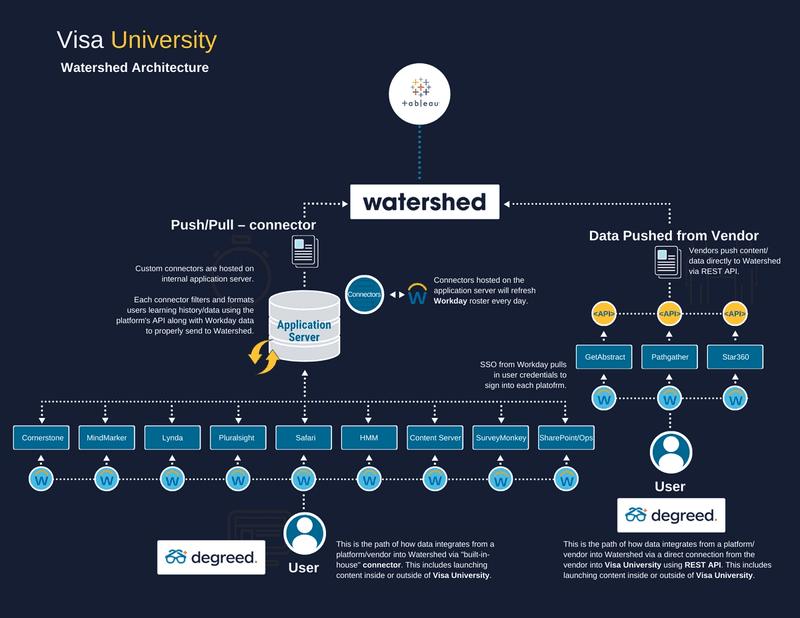 Visa University Ecosystem