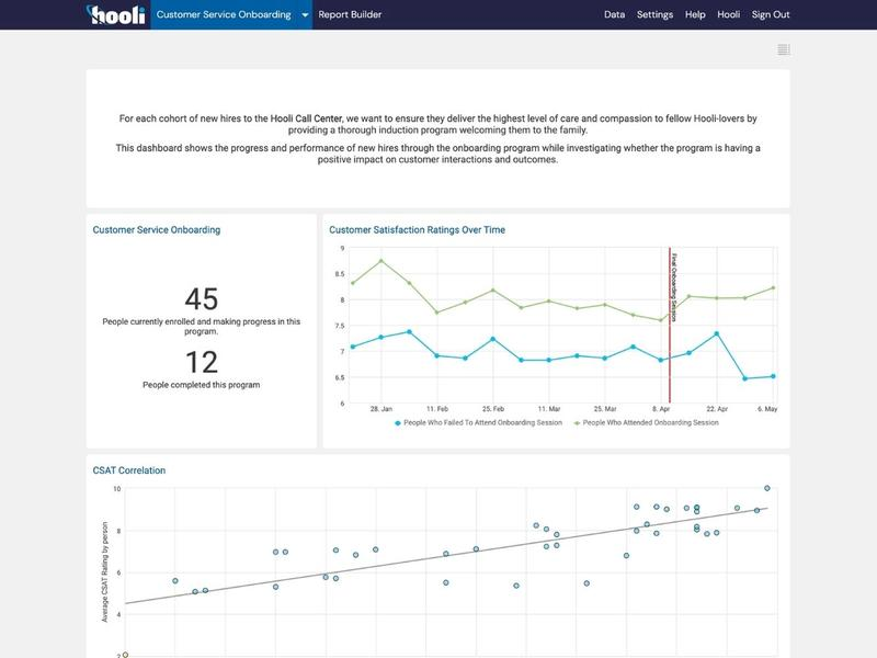 Customer Service Onboarding Program Reporting Dashboard