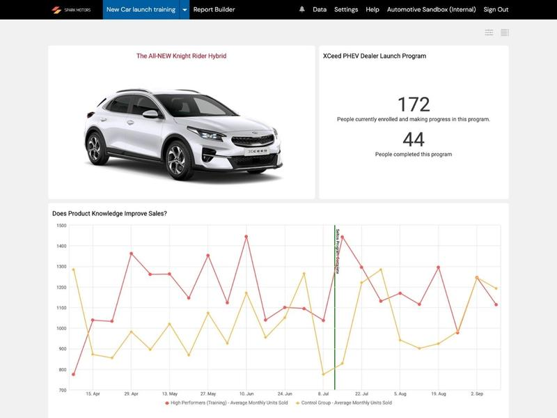 Automotive Training Reporting Dashboard