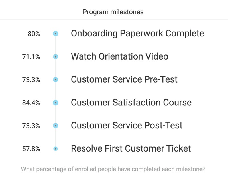 Customer Service Onboarding Program Milestones