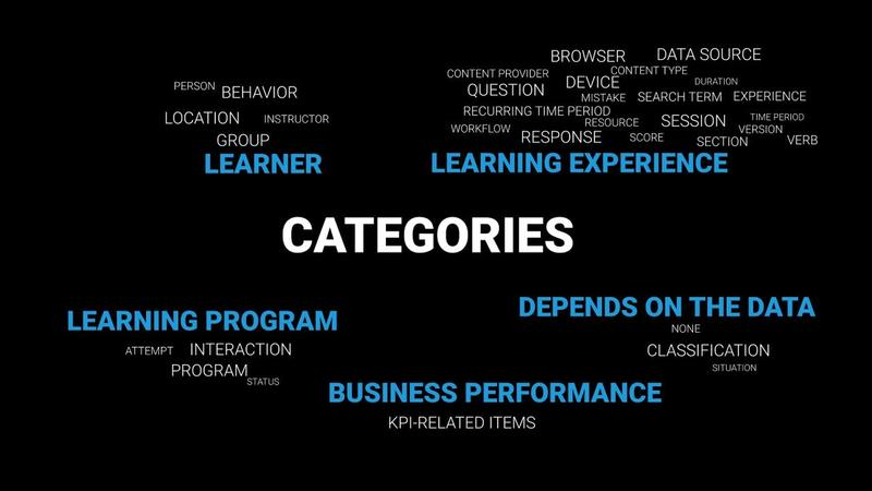 What are learner category analytics?