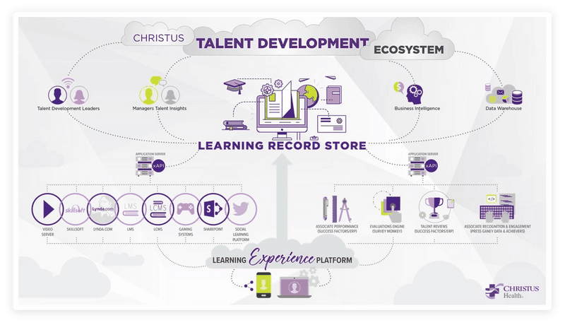 Talent Development Ecosystem