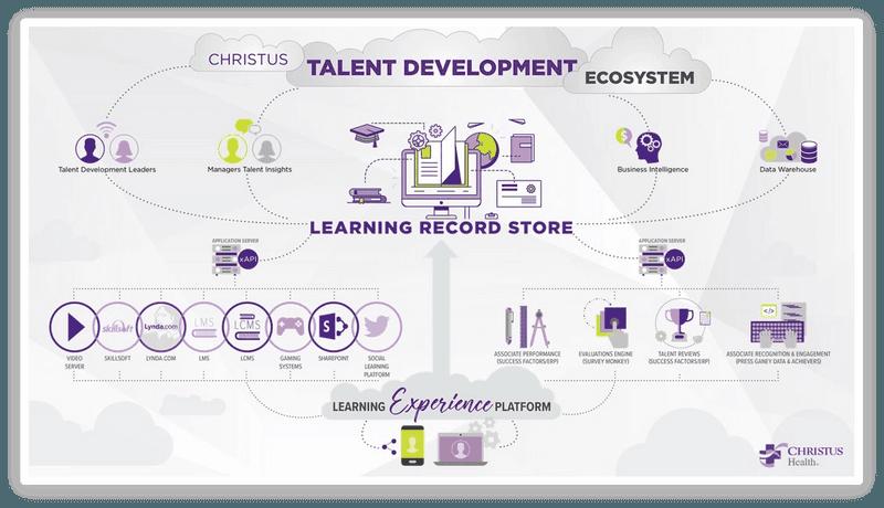 Talent Development Ecosystem