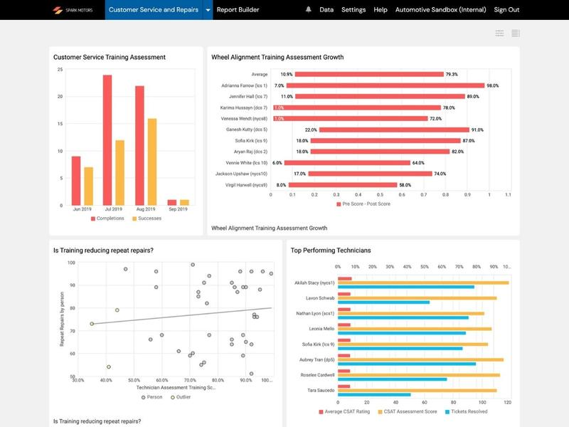 Automotive Customer Service Dashboard