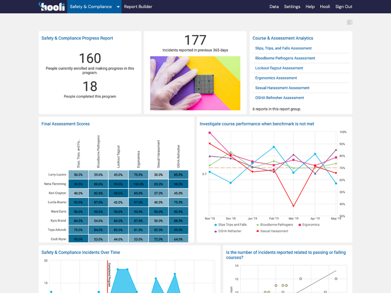 Safety And Compliance Tracking Dashboard