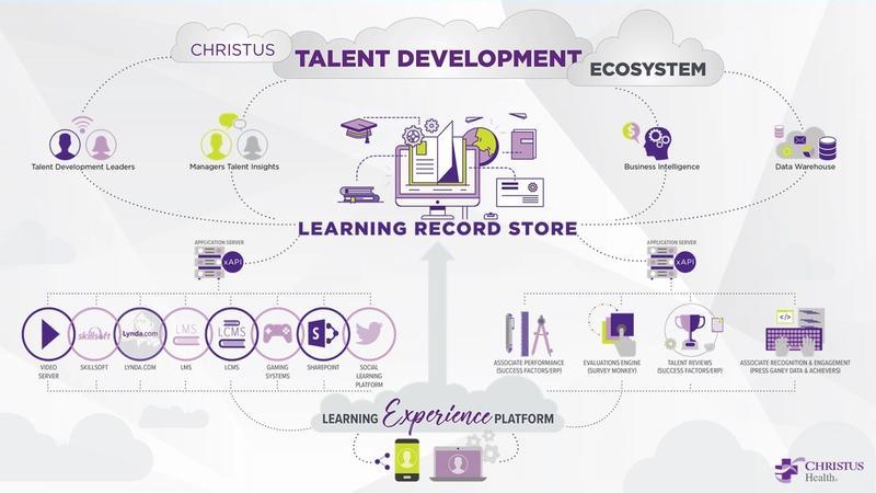 CHRISTUS Health Talent Development Ecosystem