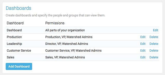 Watershed Dashboard Permissions