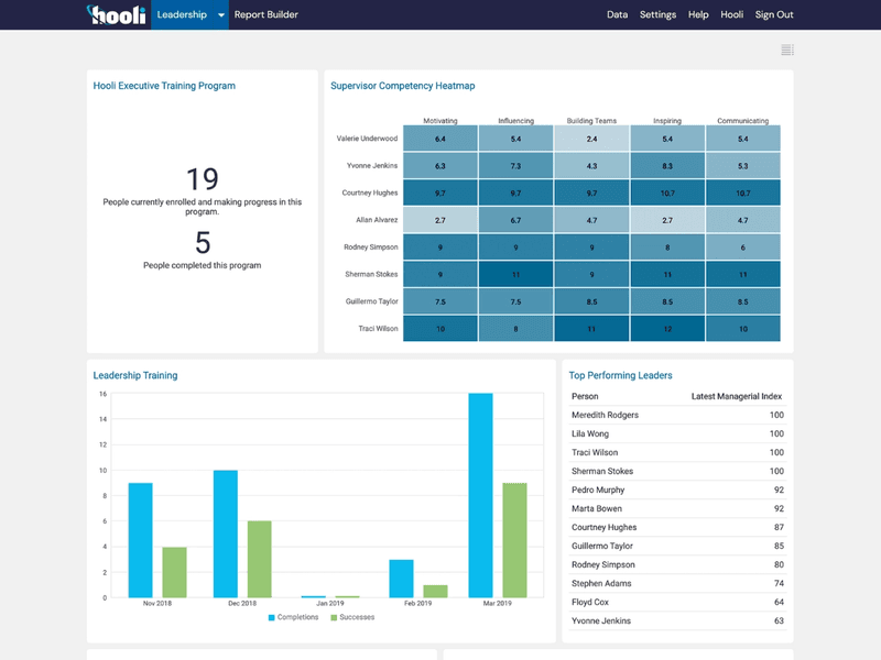 Leadership Development Reporting Dashboard