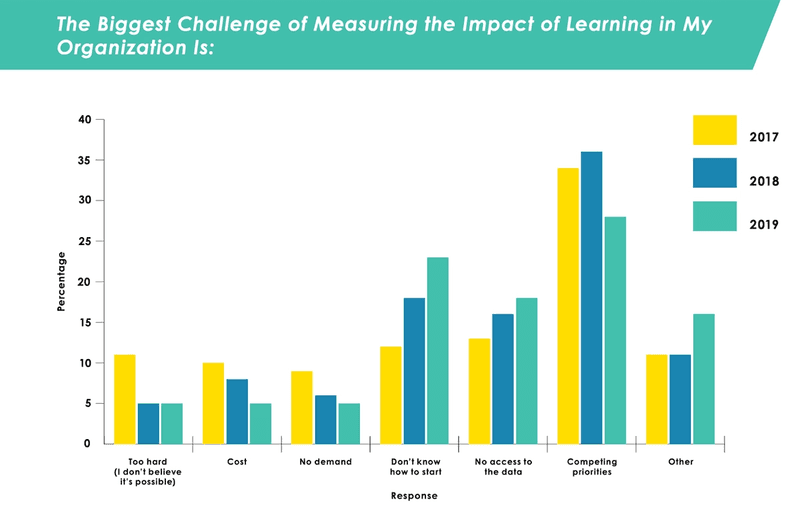 Challenges to measuring learning's impact.