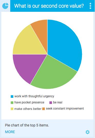 Pie chart learner assessment