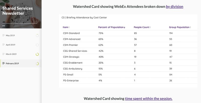 Watershed athenahealth WebEx Attendance