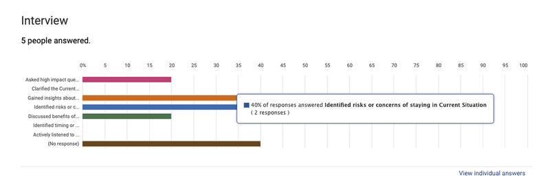 Bar chart visualizing checklist data to identify which competencies are commonly demonstrated during observations