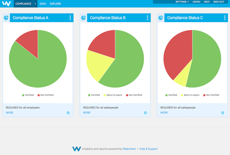 Use Watershed's Pie Reports to track employee compliance.
