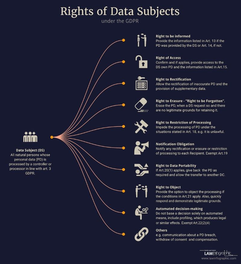 GDPR Data Rights via lawinfographic.com