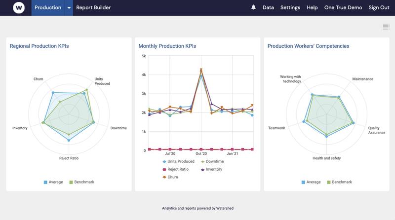 Dashboard with business metrics alongside worker competency data