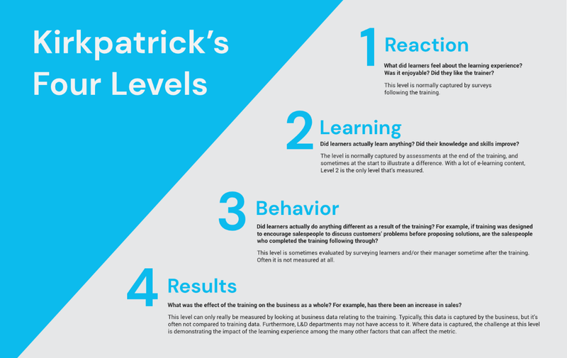 The Kirkpatrick Learning Model has four levels.