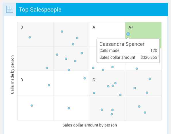 Scatter plots for learning and development evaluation