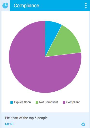 Pie Chart Compliance