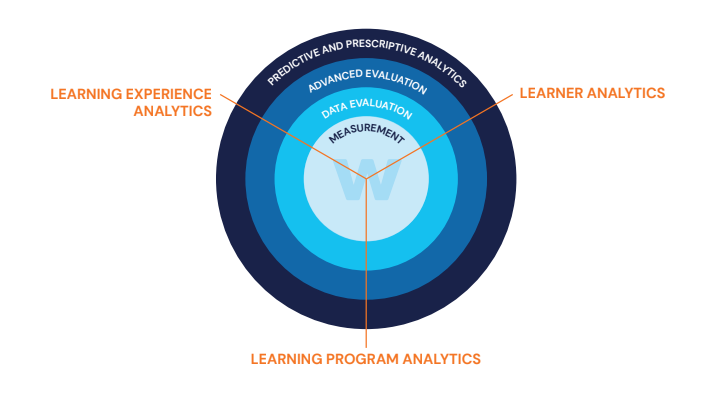 Watershed Method of Learning Analytics Diagram