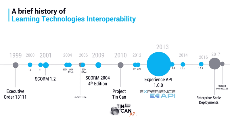 History of Learning Technologies Interoperability