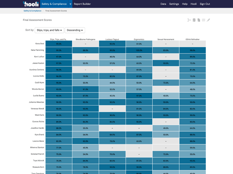 Safety and Compliance Tracking Heatmap