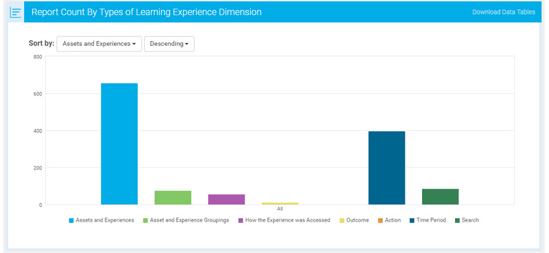 Types of Learning Experience Dimensions