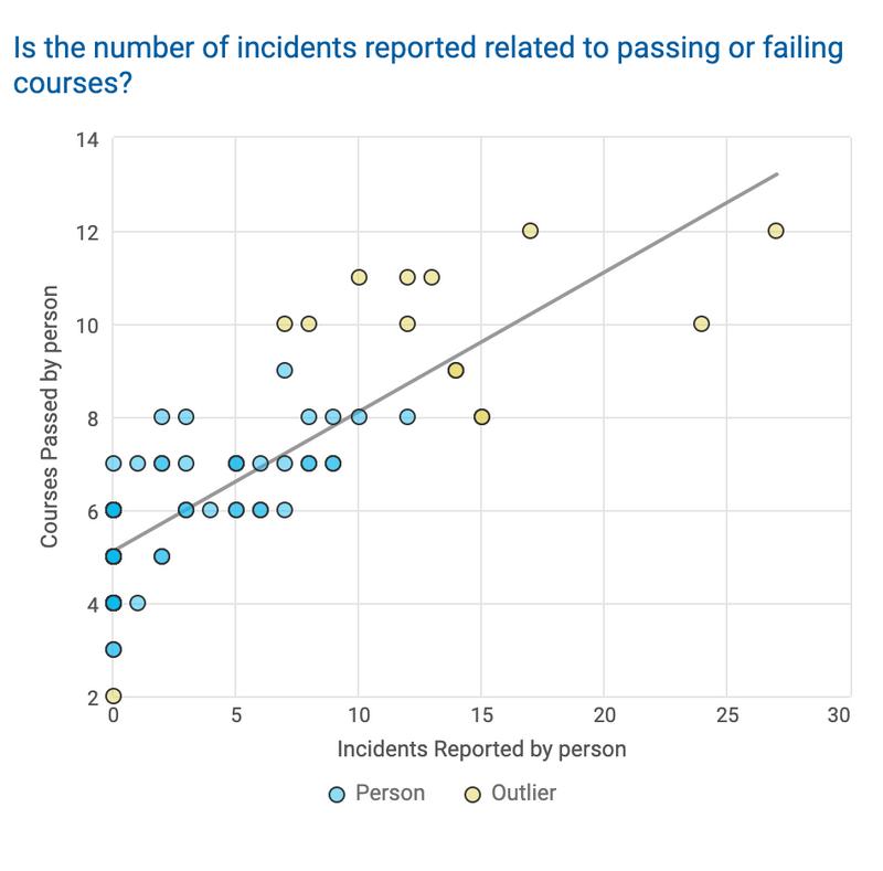 Compliance Tracking Correlation