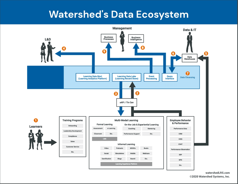 Watershed Data Ecosystem