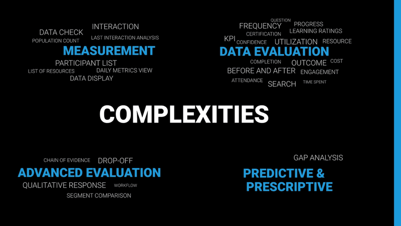 Watershed Learning Analytics Complexities