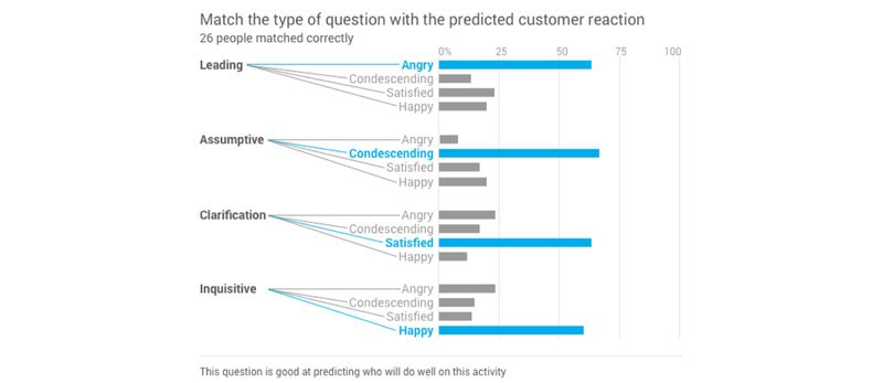 Predictive data analysis example