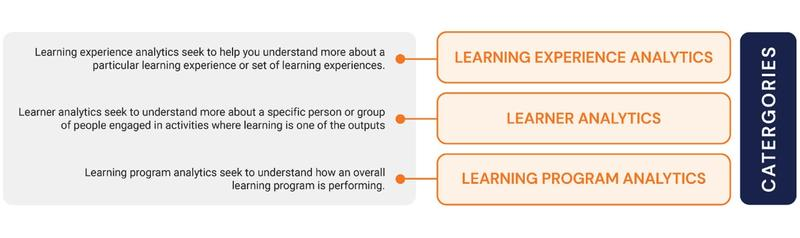 Watershed Method of Learning Analytics Categories