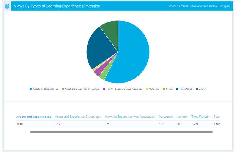 Learning Experience Dimensions