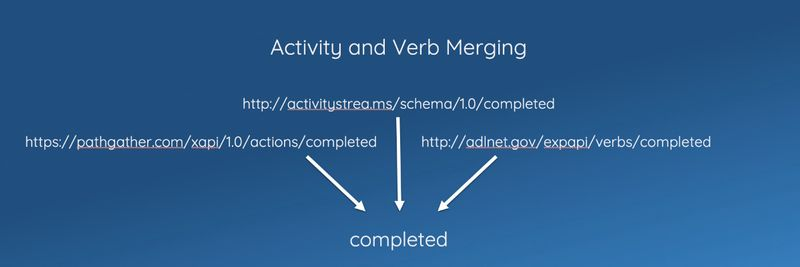 Activity and Verb Merging in Watershed
